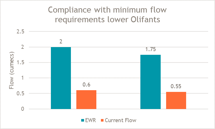 Compliance with minimum flow requirements lower Olifants