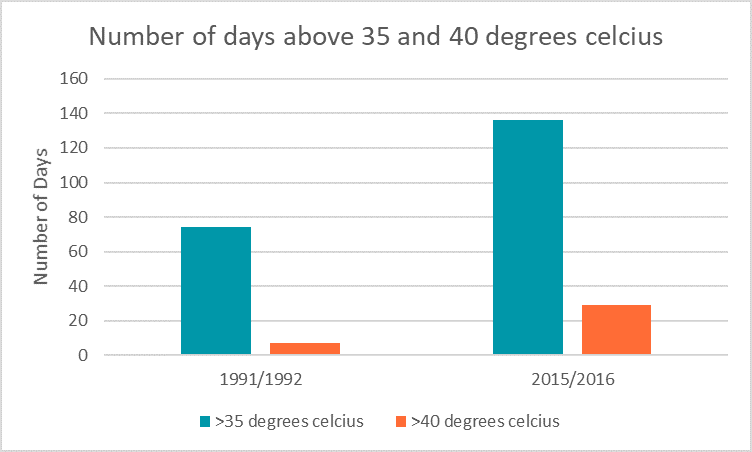 Number of days above 35 and 40 degrees celcius